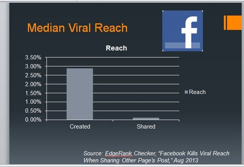 ChartMedianViralReach