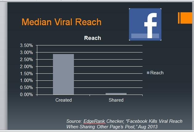 ChartMedianViralReach